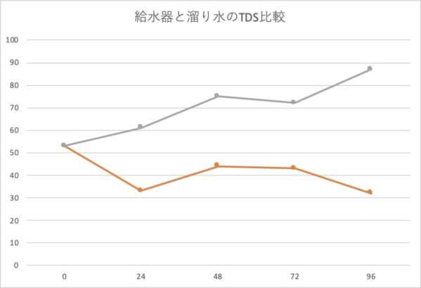 給水器と溜り水のTDSグラフ