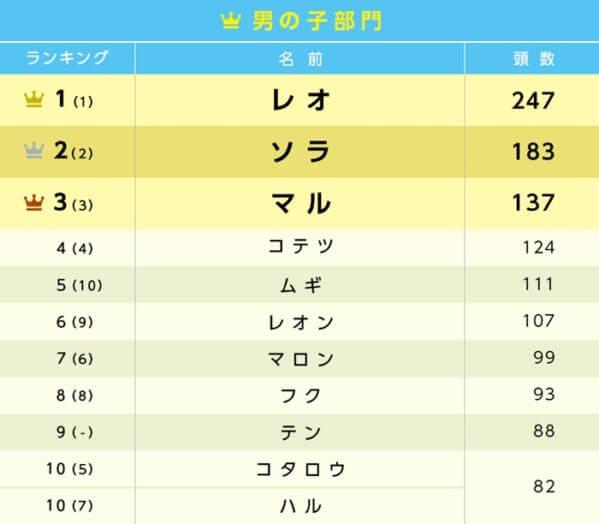 アニコム損保、猫の名前人気ランキング(男の子)